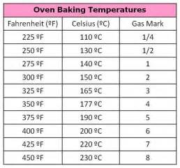 cooking conversion chart for fahrenheit to celsius