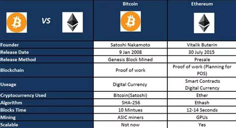 blockchain what is blockchain technology cryptocurrency bitcoin ethereum and smart contracts blockchain for dummies books how is the ethereum blockchain different from the bitcoin