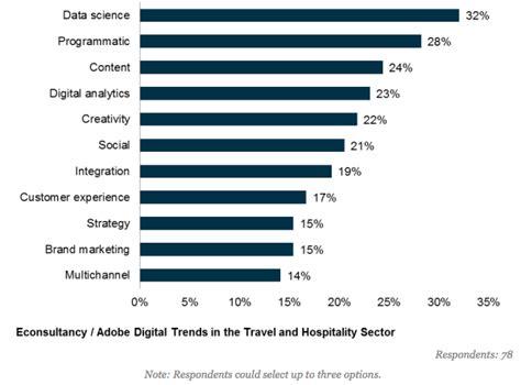 travel hospitality industry lacks data driven marketing skills report econsultancy