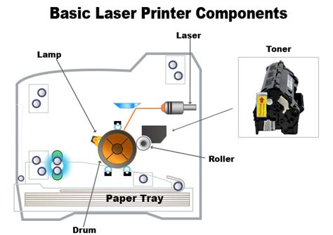diagram of laser printer understanding page yields