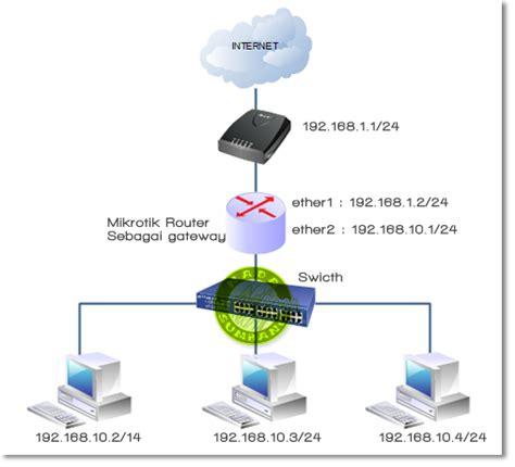 membuat jaringan lan menggunakan mikrotik cara setting mikrotik menggunakan winbox jaringan komputer