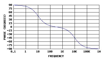 high pass filter theory band pass filters