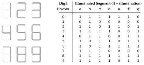 7 Segment Display Table by 7 Segment Display All