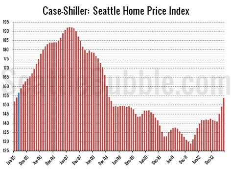 shiller seattle s surge continues seattle