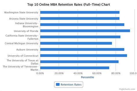 Uf Mba Admission Rate by Developersblue