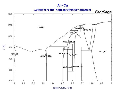 cu al phase diagram collection of phase diagrams