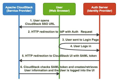 saml workflow saml2 in apache cloudstack the cloudstack company