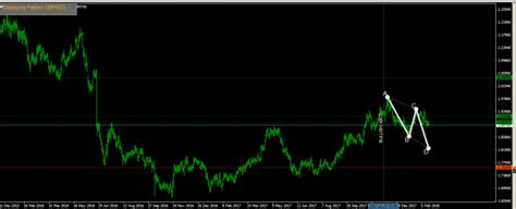 pattern trading software harmonic pattern software trading systems babypips com