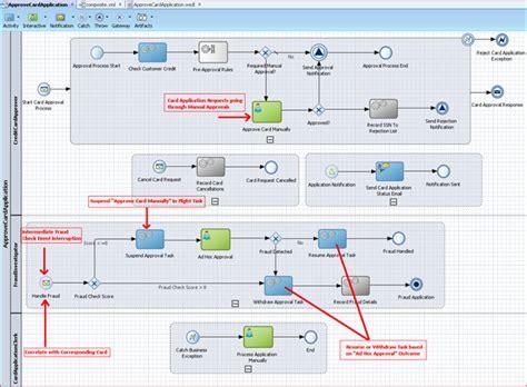 human workflow human workflow web service api oracle technologies primer
