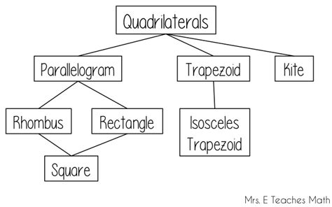 the stories that teach families how to live well books how i teach the quadrilateral family tree mrs e teaches