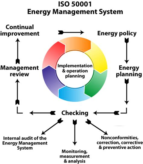 Effective Implementation Of An Iso 50001 Energy Management System Enms iso 50001 iso consultants