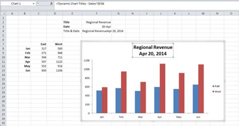 how to add titles to charts in excel 2016 2010 in a minute top 25 best excel dashboard and chart tips for 2015