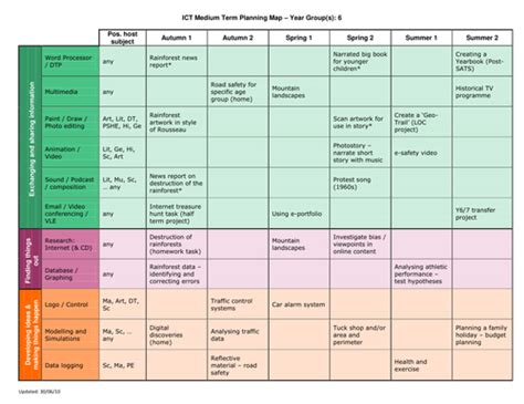 ict yearly overview by ictphil teaching resources tes