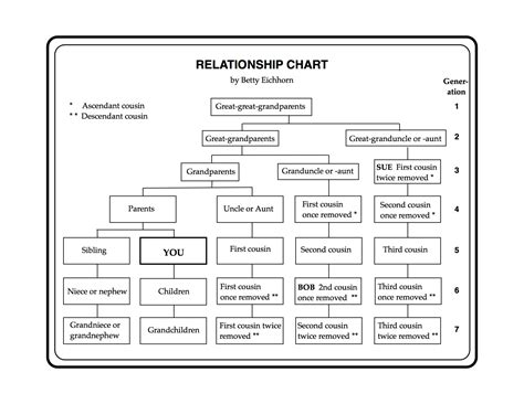 A Relationship Chart By Betty Eichhorn Eastman S Online Genealogy Newsletter Relationship Chart Template Excel