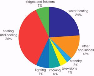 heating and cooling energy