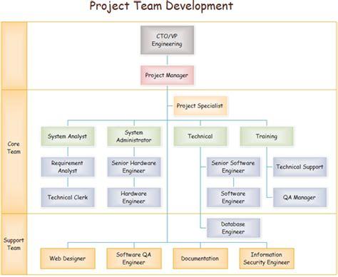 Team Organizational Charts Team Org Chart Template