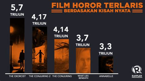 daftar film horor komedi hollywood the exorcist memuncaki daftar film horor terlaris