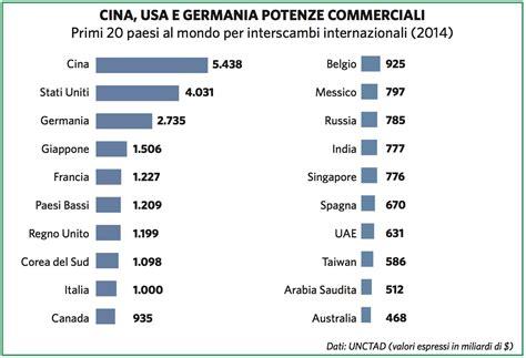 di commercio internazionale oltre il wto la regionalizzazione commercio