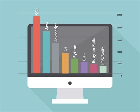 top most powerful programming languages of 2015 all tricks