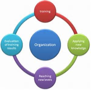 use balanced scorecard system for training evaluation