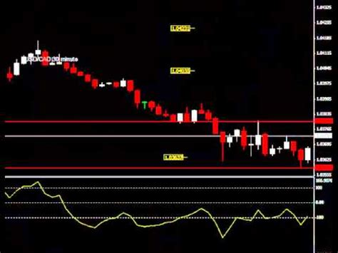 Live Forex Trading Rooms by Live Forex Trading Chat Room Trade Alert Performance 9 9