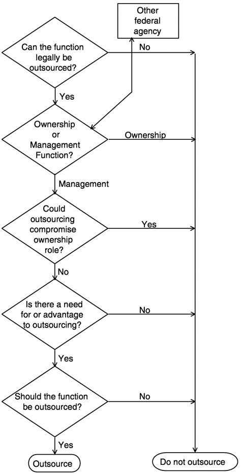 4 Decision Framework | Outsourcing Management Functions