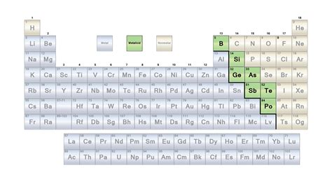 Metalloids Are Located Where On The Periodic Table by List Of Metalloids Or Semimetals
