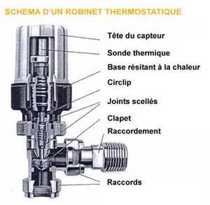 comment fonctionne robinet thermostatique