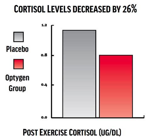 high cortisol levels optygenhp