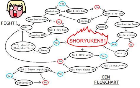 fighter flowchart is flowchart ken shoryuken