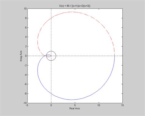 nyquist diagram exles image gallery nyquist plot