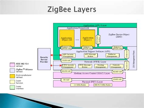 home automation using zigbee ppt 28 images ppt zigbee