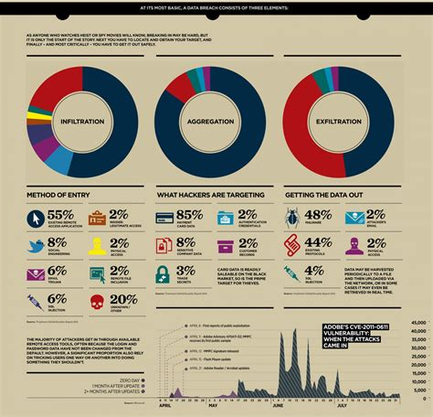 newspaper layout infographic how hackers steal your data visual ly