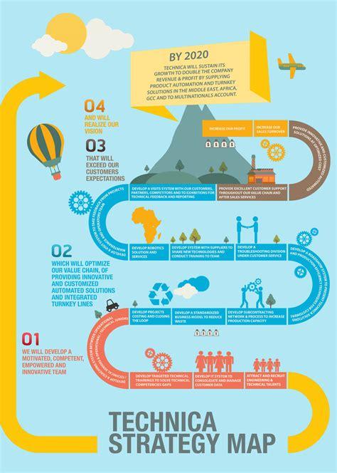 Window Ideas by Strategy Map My Blog