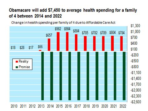 Why The Average Family In Obamacare Will Increase Health Spending By 7 450 For A