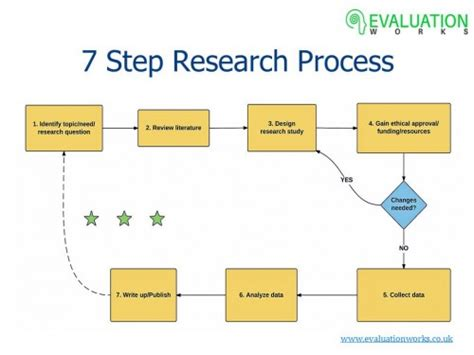 research process flowchart thank you evaluation works