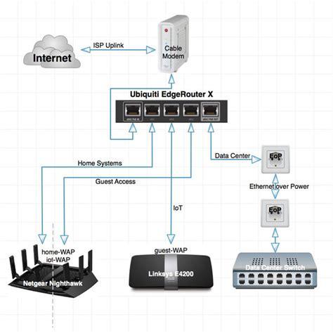 ubiquiti home network design home networking ubiquiti edgerouter x