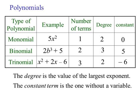 review of polynomials term 5x4 exponent numerical