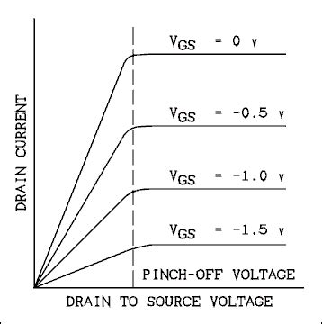 fet transistor pinch design designing shortwave radio receiver electrical engineering stack exchange