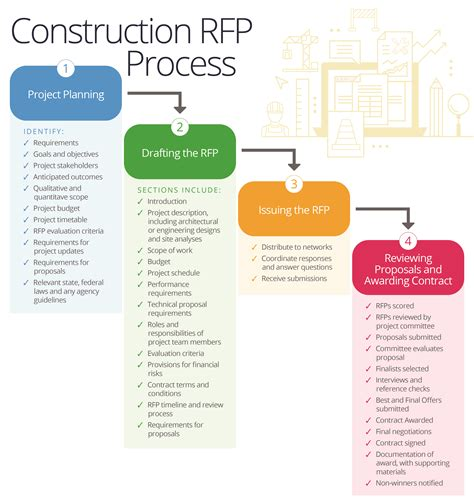 design criteria for review of tall building proposals master your company s rfp process smartsheet