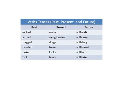 tenses present tense past tense future tense illustrated books past present future tense newhairstylesformen2014