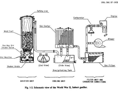 woodwork diy wood gas generator pdf plans