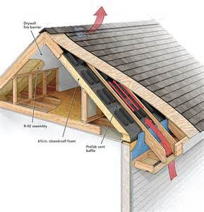 Finehomebuilding Com by A Crash Course In Roof Venting Fine Homebuilding