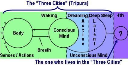 sleeping pattern meaning in hindi kundalini awakening