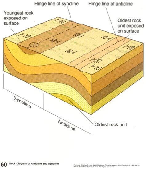 geologic block diagram oldest to youngest geologic structures and diagrams