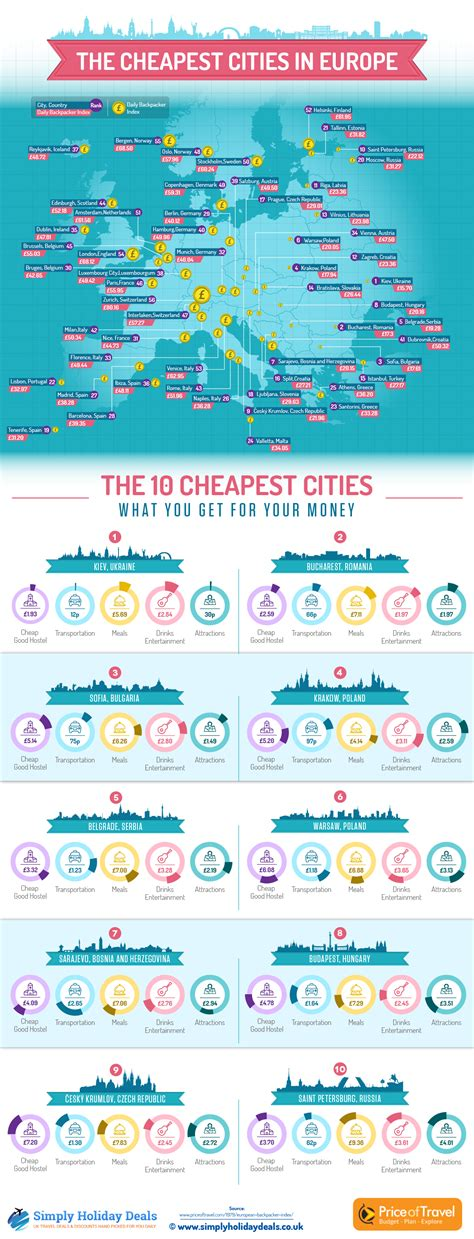 these are the 16 best european cities for good cheap infographic these are the cheapest cities in europe to