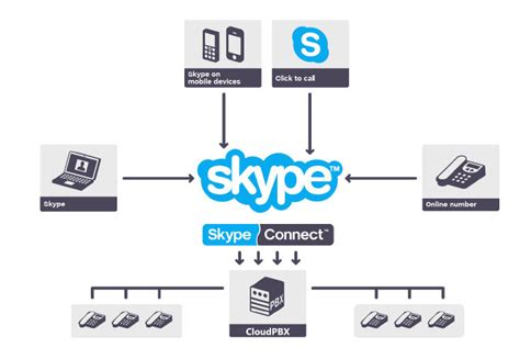voip connect for mobile skype connect and hosted pbx skype calling into cloudpbx