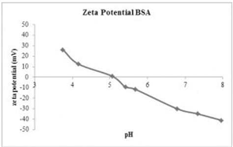 protein zeta potential determining the isoelectric point iep in engineered
