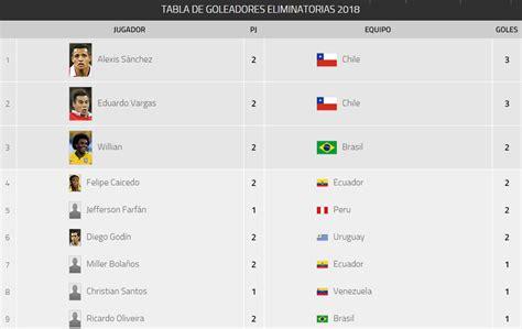 resultados mundial rusia 2018 eliminatorias sudamericanas a rusia 2018 2 fecha