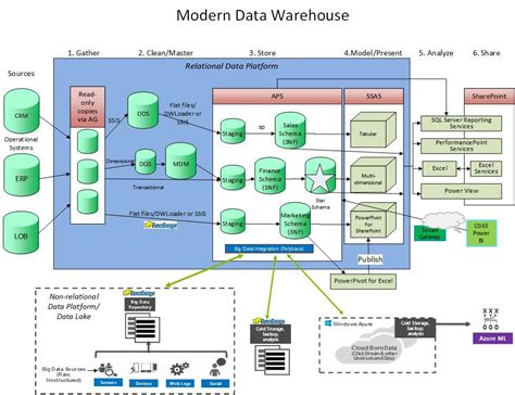schema visio data warehouse diagram visio www pixshark images